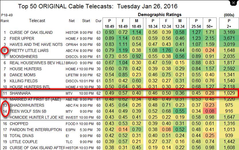 UPDATED- SHOWBUZZDAILY's Top 150 Tuesday Cable Originals & Network Update- 1 26.2016 - Showbuzz Daily